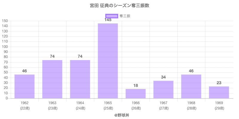 #宮田 征典のシーズン奪三振数