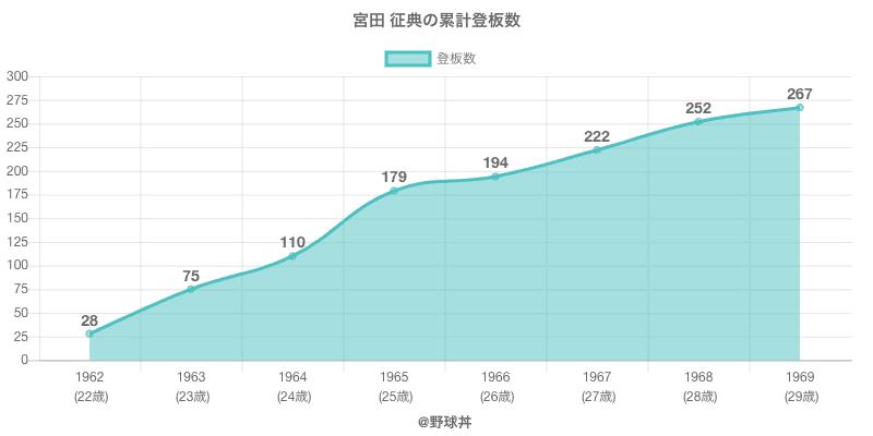 #宮田 征典の累計登板数