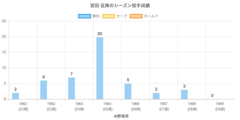#宮田 征典のシーズン投手成績