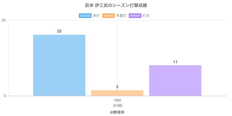 #荻本 伊三武のシーズン打撃成績
