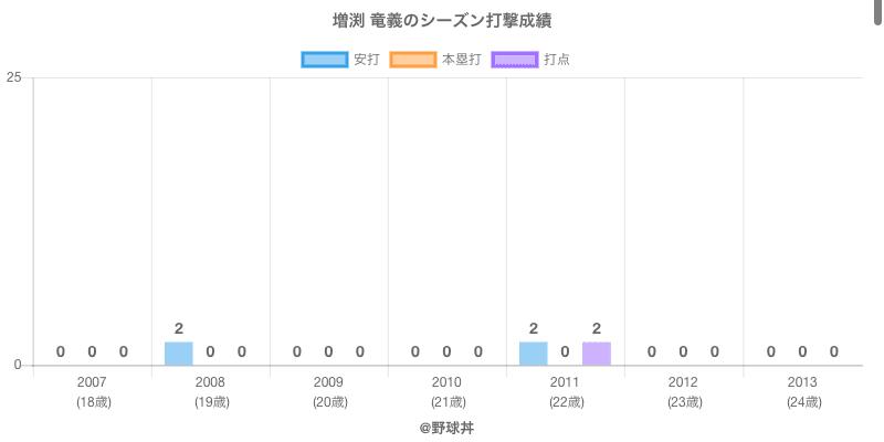 #増渕 竜義のシーズン打撃成績