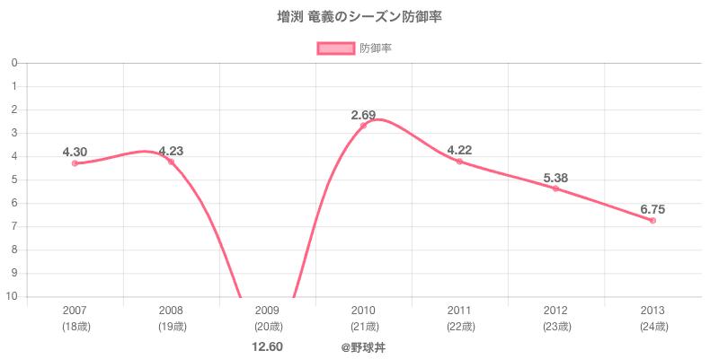 増渕 竜義のシーズン防御率