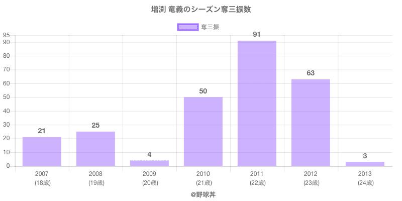 #増渕 竜義のシーズン奪三振数