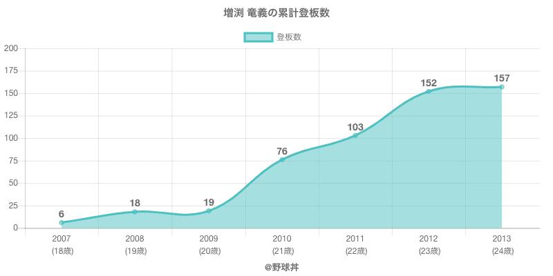 #増渕 竜義の累計登板数