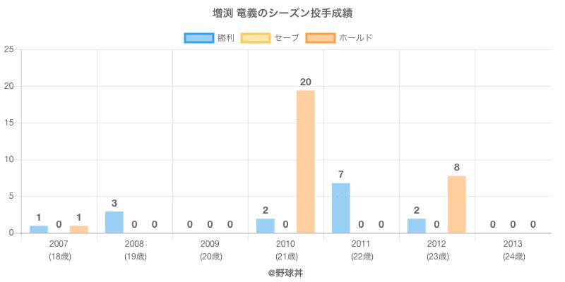 #増渕 竜義のシーズン投手成績