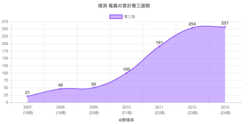 #増渕 竜義の累計奪三振数