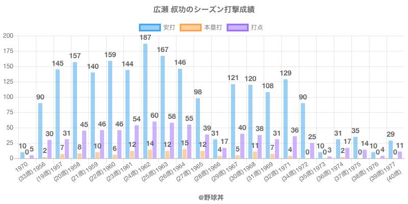 #広瀬 叔功のシーズン打撃成績