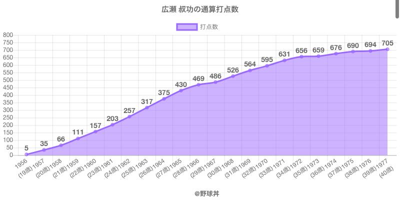 #広瀬 叔功の通算打点数