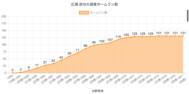 #広瀬 叔功の通算ホームラン数