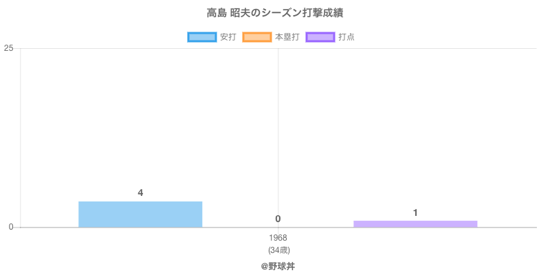 #高島 昭夫のシーズン打撃成績
