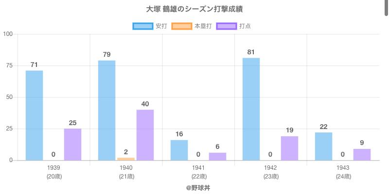 #大塚 鶴雄のシーズン打撃成績