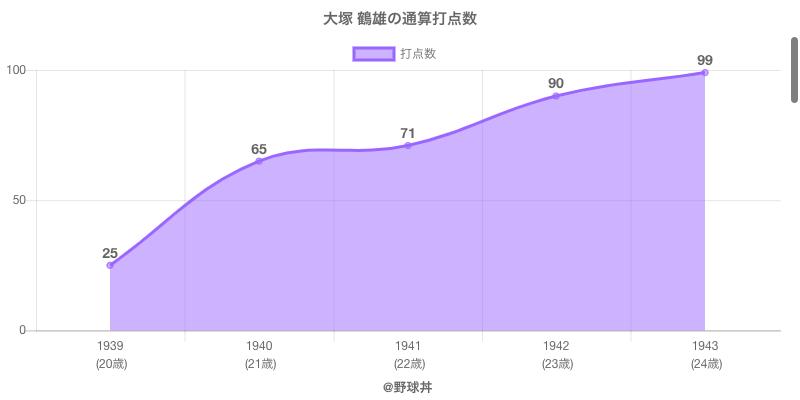 #大塚 鶴雄の通算打点数