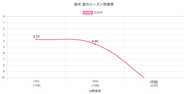 鈴木 滋のシーズン防御率