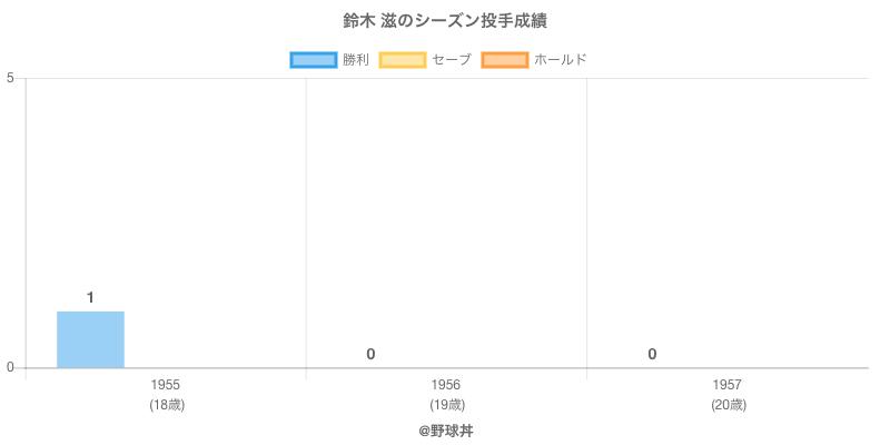 #鈴木 滋のシーズン投手成績