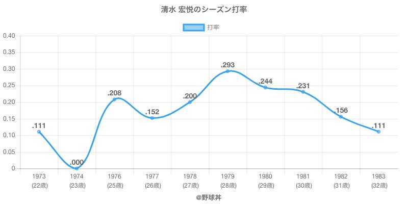 清水 宏悦のシーズン打率