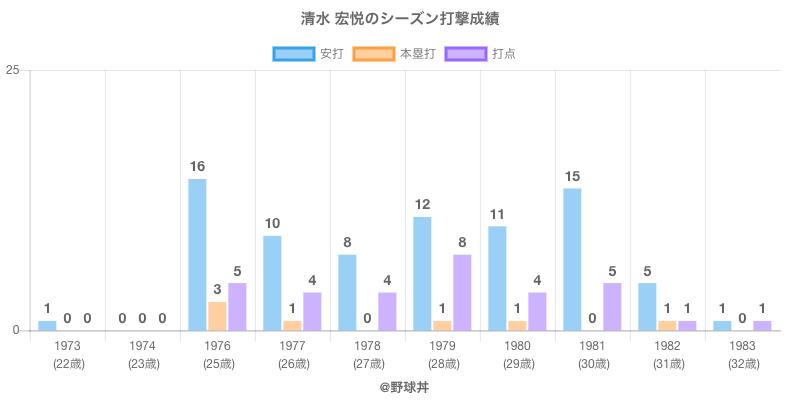 #清水 宏悦のシーズン打撃成績