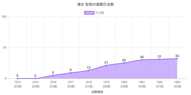 #清水 宏悦の通算打点数