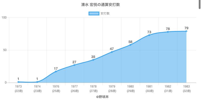 #清水 宏悦の通算安打数