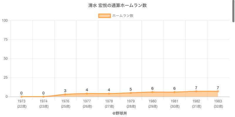 #清水 宏悦の通算ホームラン数