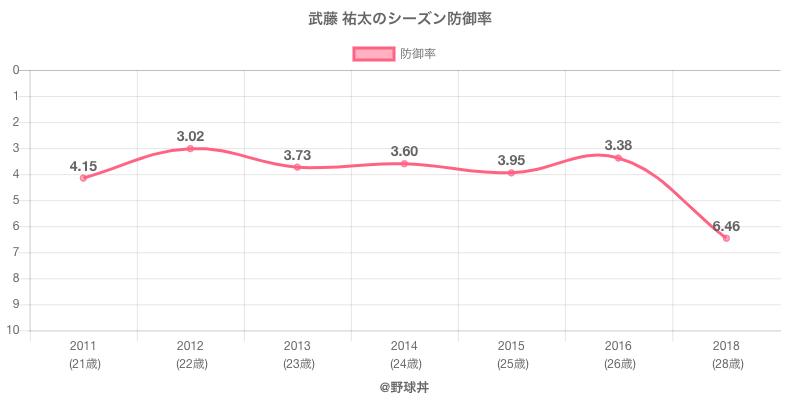 武藤 祐太のシーズン防御率