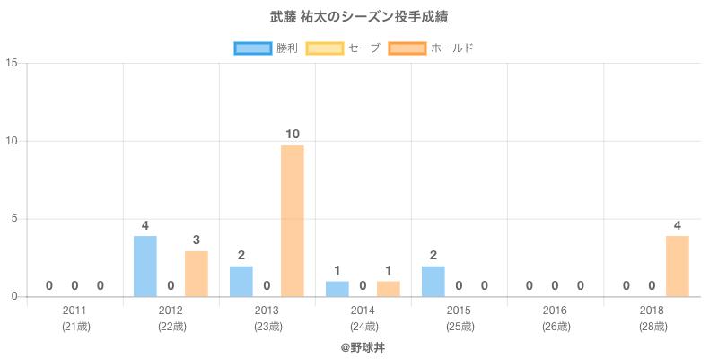 #武藤 祐太のシーズン投手成績