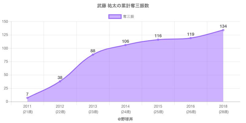 #武藤 祐太の累計奪三振数