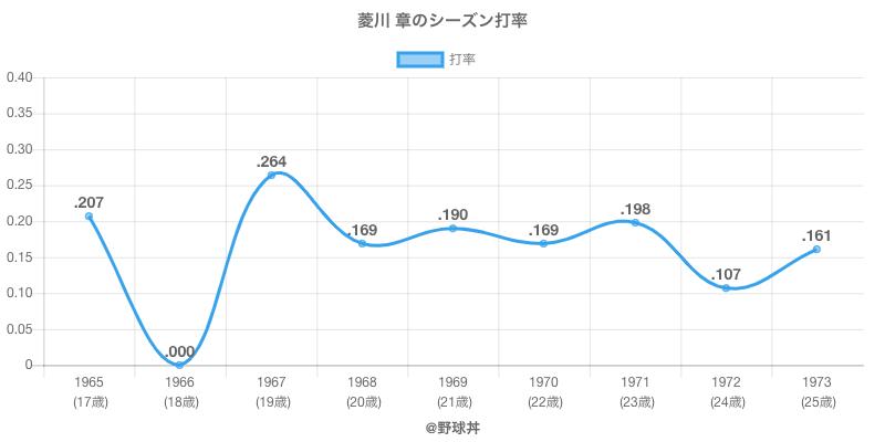 菱川 章のシーズン打率