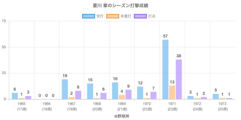 #菱川 章のシーズン打撃成績