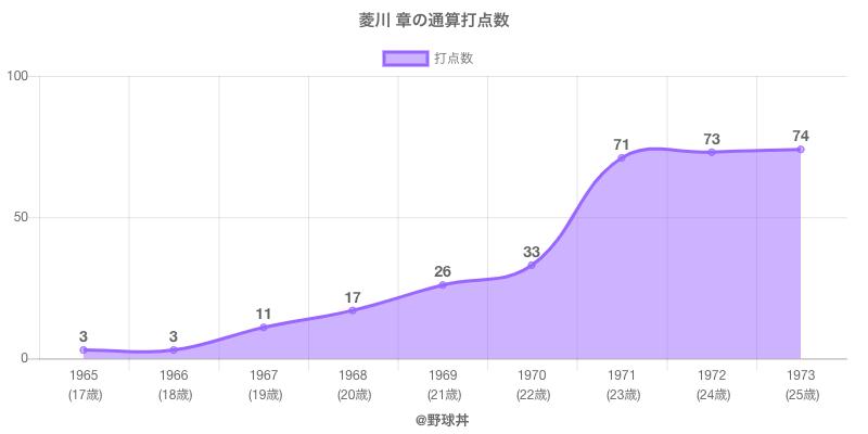 #菱川 章の通算打点数