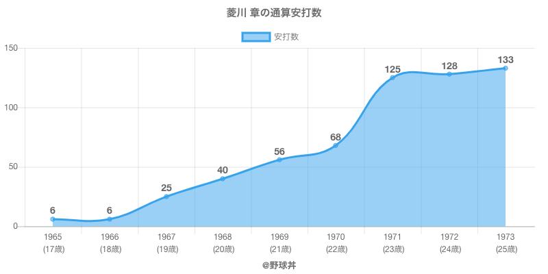 #菱川 章の通算安打数