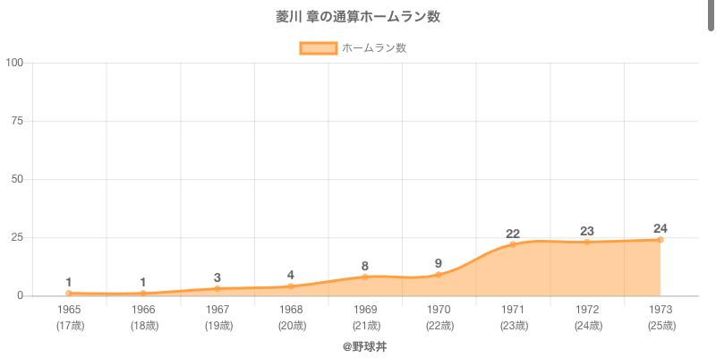 #菱川 章の通算ホームラン数