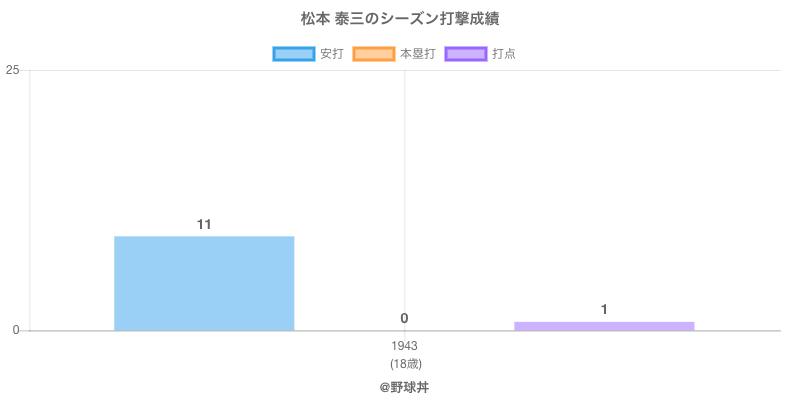 #松本 泰三のシーズン打撃成績