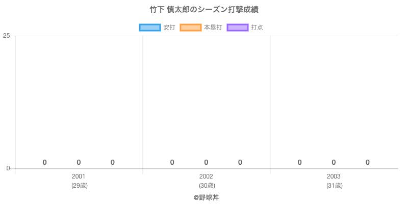 #竹下 慎太郎のシーズン打撃成績