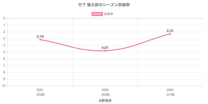 竹下 慎太郎のシーズン防御率