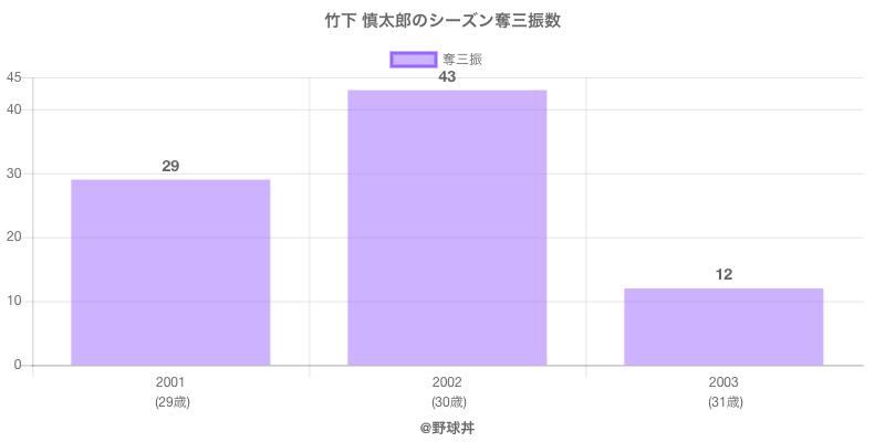 #竹下 慎太郎のシーズン奪三振数