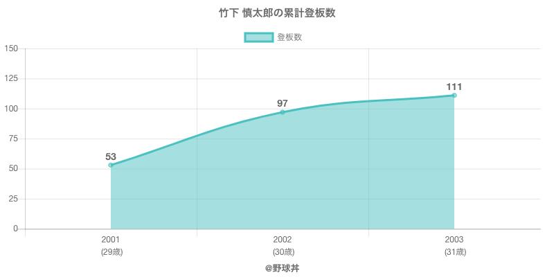 #竹下 慎太郎の累計登板数