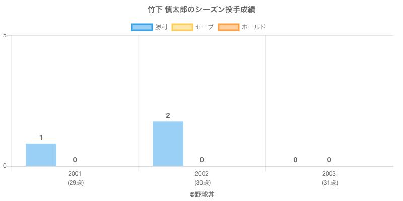 #竹下 慎太郎のシーズン投手成績