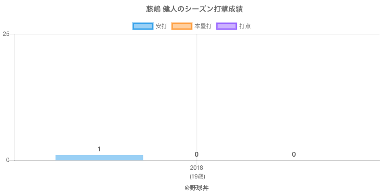 #藤嶋 健人のシーズン打撃成績