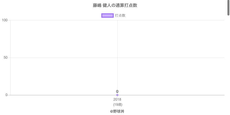 #藤嶋 健人の通算打点数