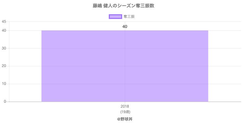 #藤嶋 健人のシーズン奪三振数