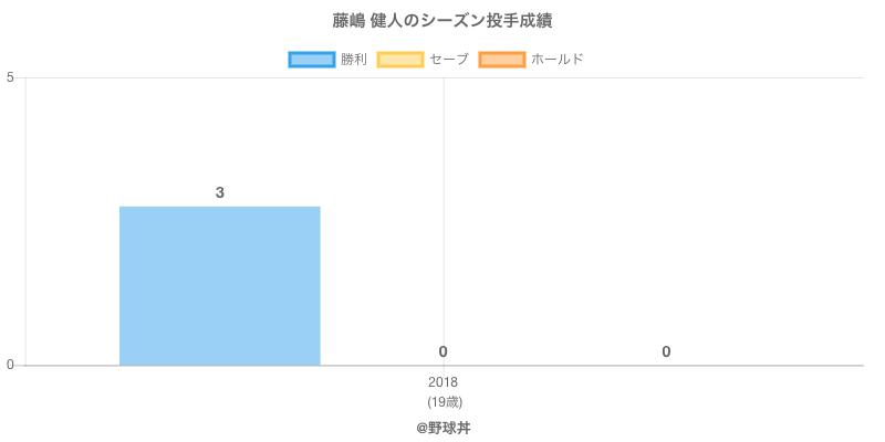 #藤嶋 健人のシーズン投手成績