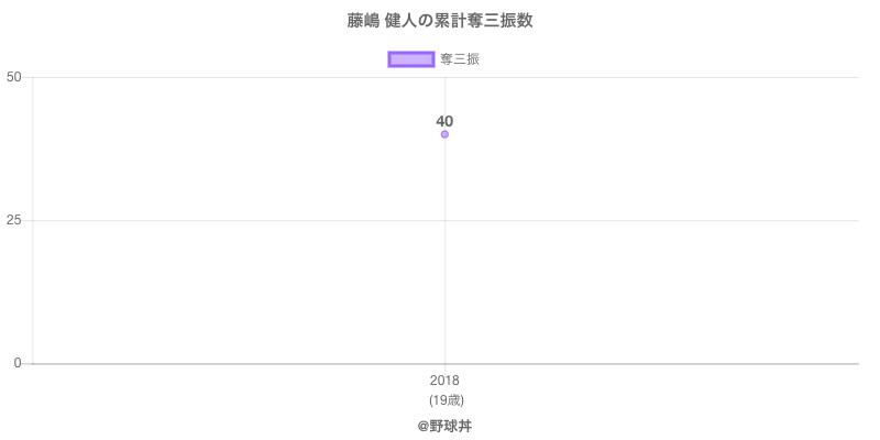 #藤嶋 健人の累計奪三振数