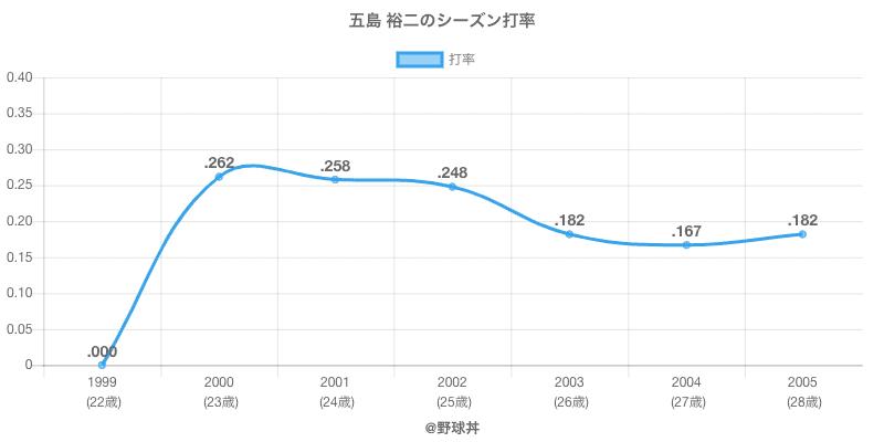 五島 裕二のシーズン打率