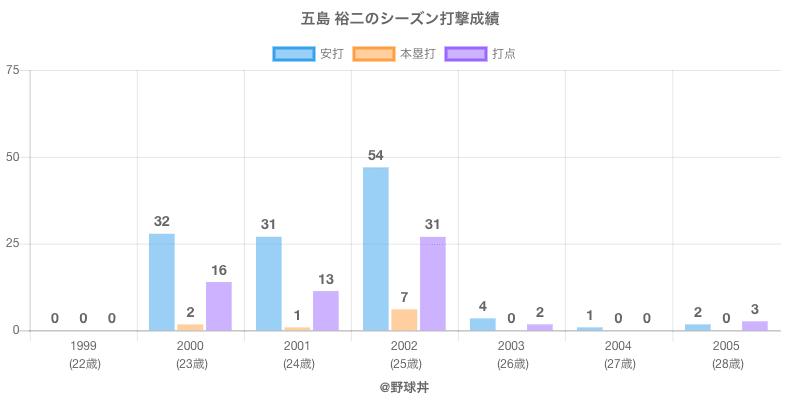 #五島 裕二のシーズン打撃成績