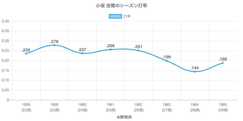 小坂 佳隆のシーズン打率