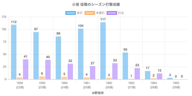 #小坂 佳隆のシーズン打撃成績