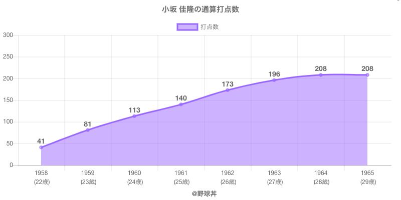 #小坂 佳隆の通算打点数