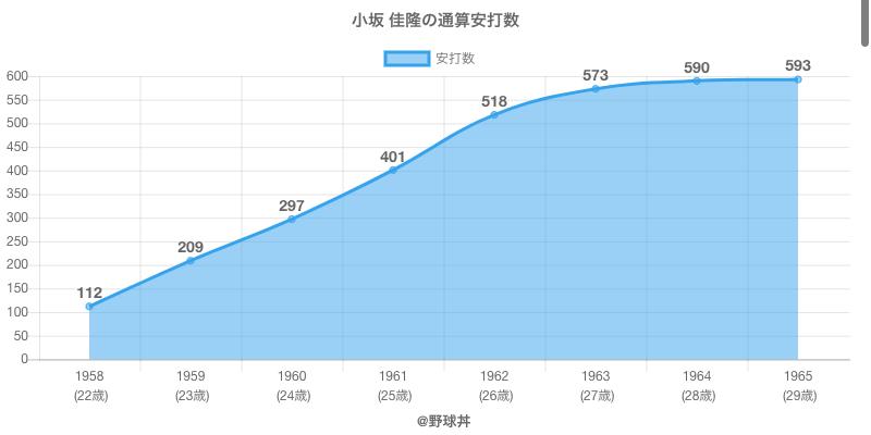 #小坂 佳隆の通算安打数