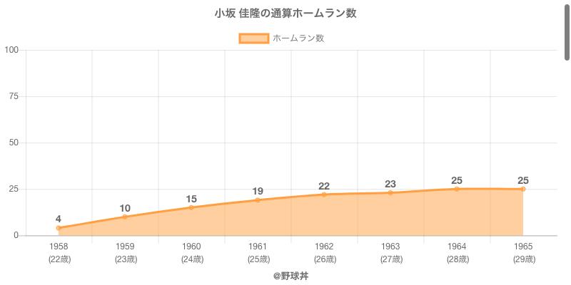 #小坂 佳隆の通算ホームラン数