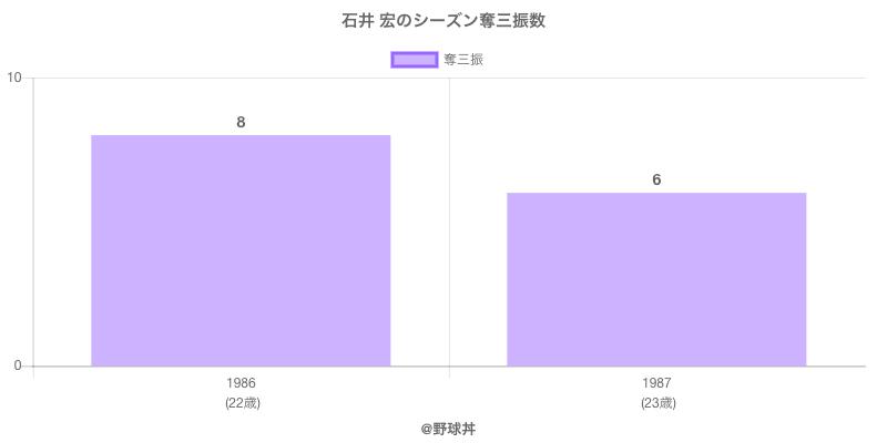 #石井 宏のシーズン奪三振数